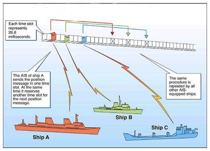 Ais ship position